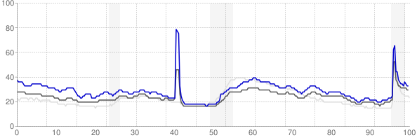 Hammond, Louisiana monthly unemployment rate chart